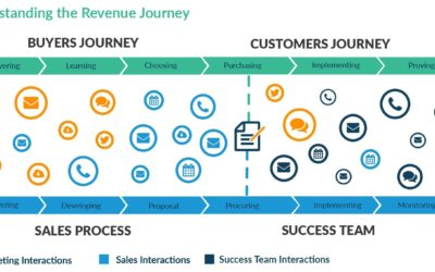 Sales Pipeline Stages Aren't Enough