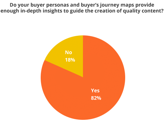 82% of B2B Marketers Say Buyer Personas and Journey Maps Guide Quality Content Creation