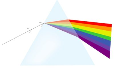 Full Spectrum Pipeline Management