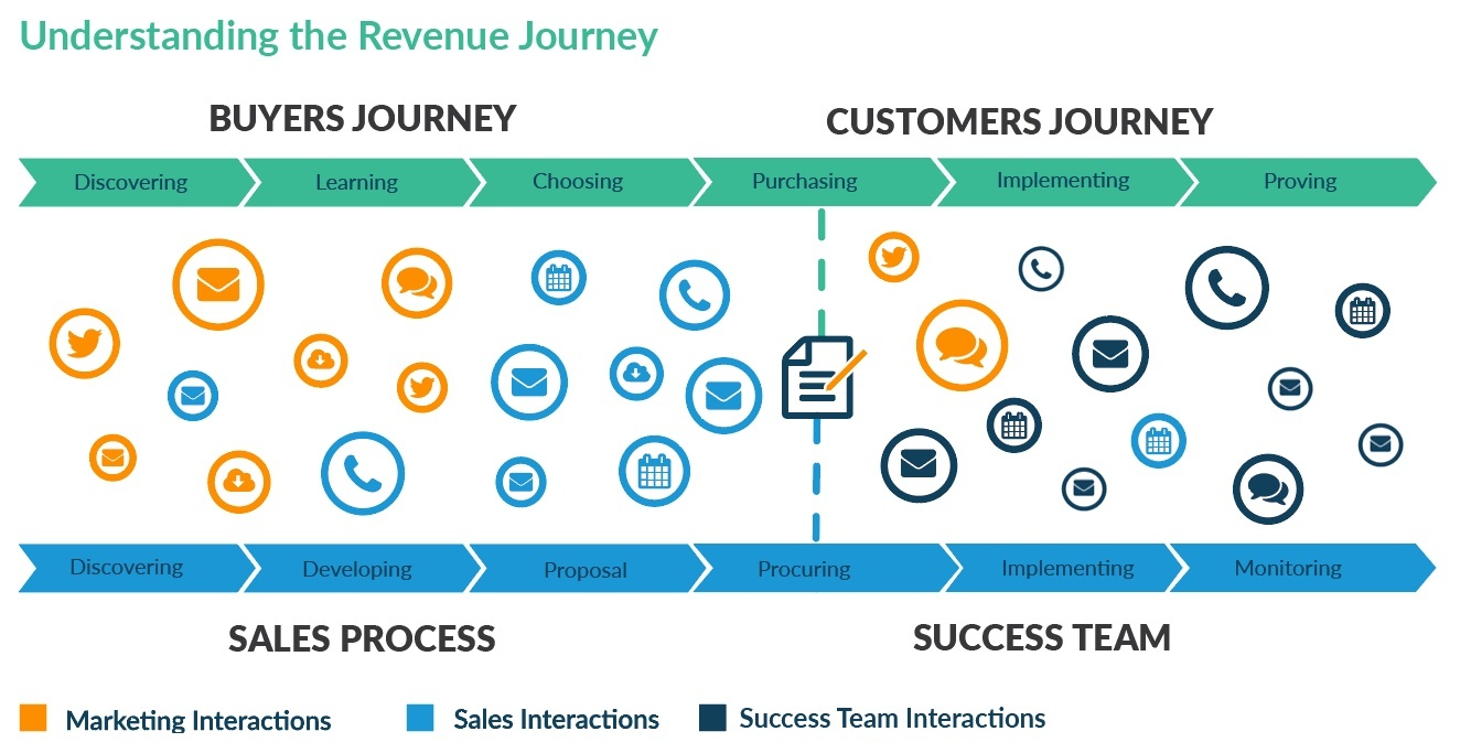 Understanding the Revenue Journey - Akoonu.jpg