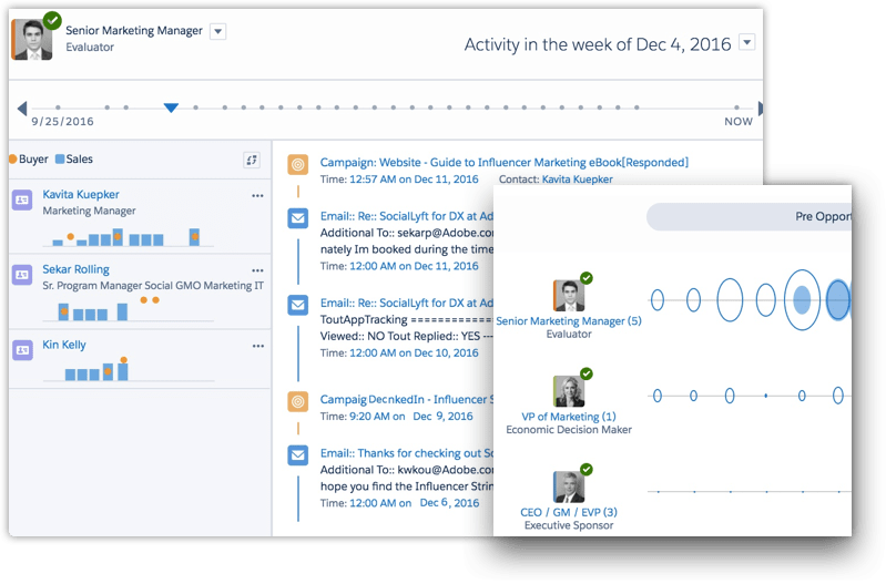 Instantly compare buyer activity in a deal to behavior patterns of winning deals
