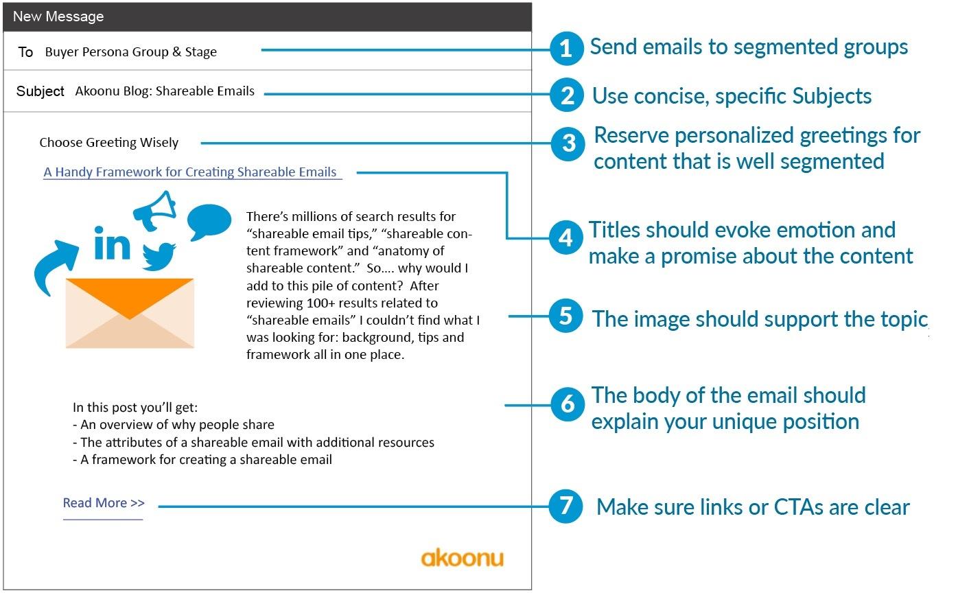 A Handy Framework For Creating Shareable Emails Akoonu