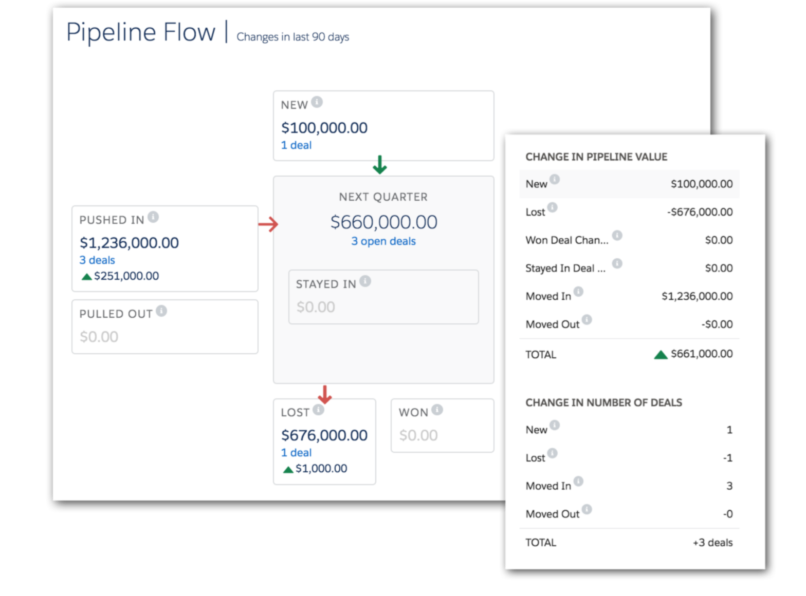 Instantly Inspect the Strength of Your Pipeline by Sales Stage